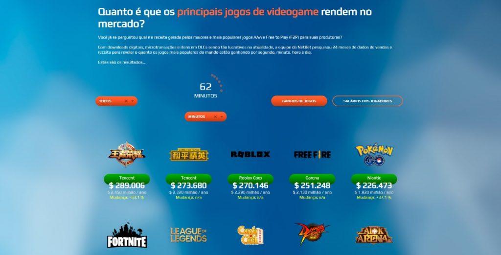 Site-NetBet-aponta-os-jogos-mais-lucrativos-do-momento